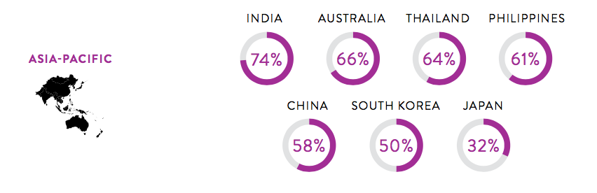 Percentage of Asia Pacific Online Shoppers Who Said They Have Purchased From Overseas Retailers in the Past Six Months