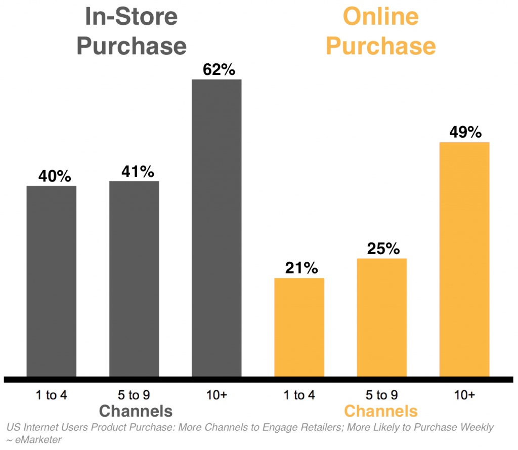 More Channels to Engage Retailers; More Likely to Purchase Weekly
